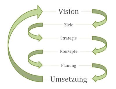 Vision_Umsetzung2