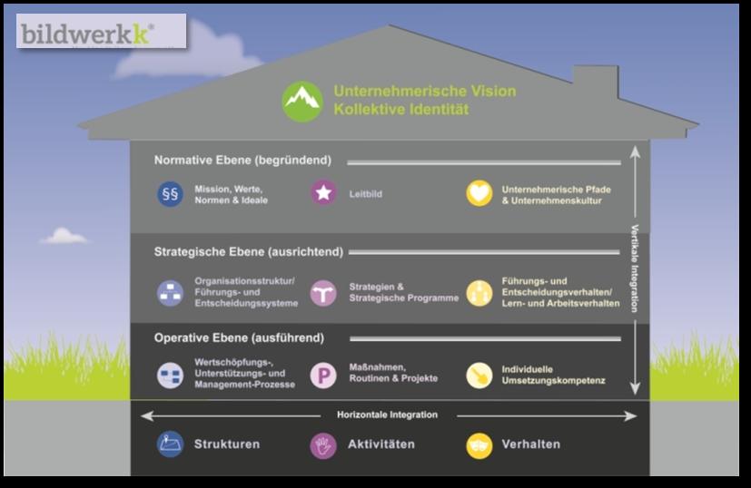St. Gallener Managementmodell